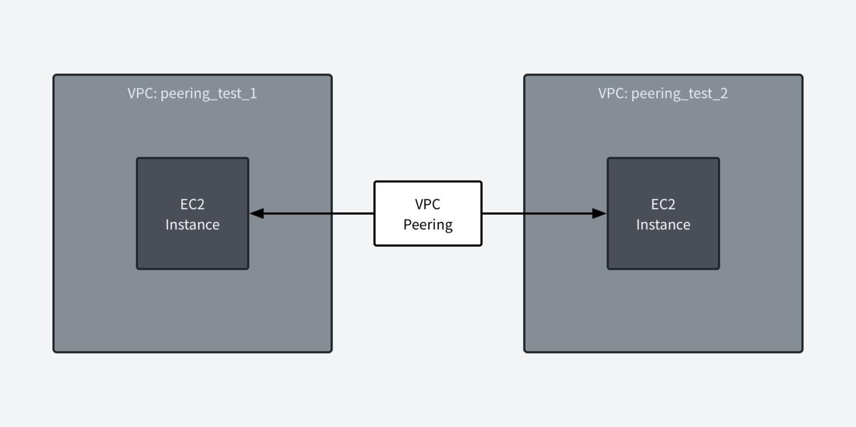 'AWS VPC 피어링: 서로 다른 VPC 간에 통신하기' 대표 이미지